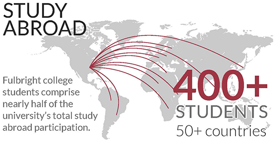 Fulbright college students comprise nearly half of the university's total study abroad population.