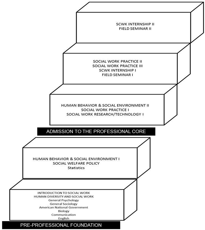 Curriculum Hierarchy