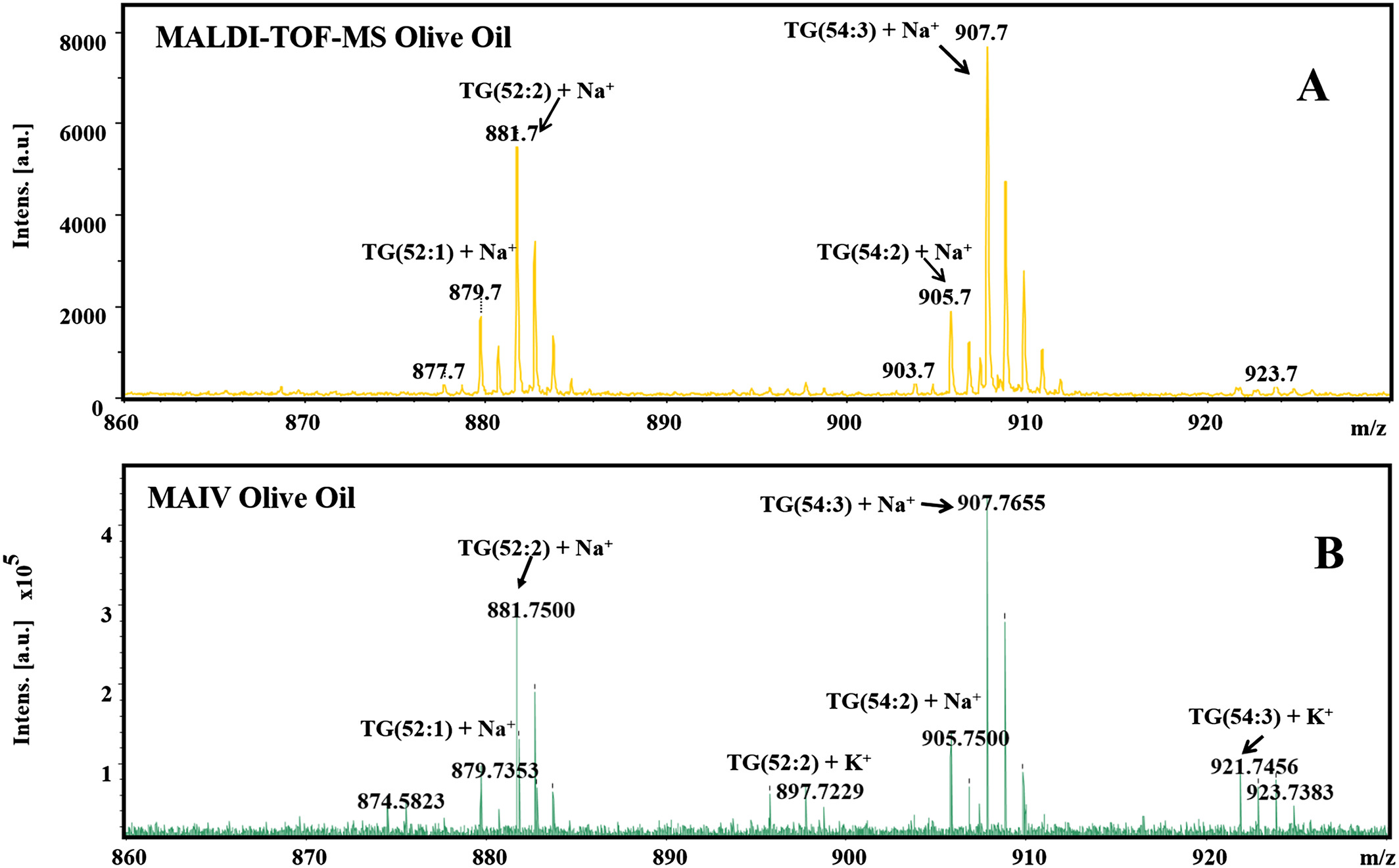 Figure 1. MALDI‐TOF (top, A) and MAI (bottom, B) mass spectra for commercial olive oil. In the spectra TG stands for triacylglycerol. For m/z 907 TG (54:3), 54 represents the number of carbons and 3 represents the carbon double bond numbers