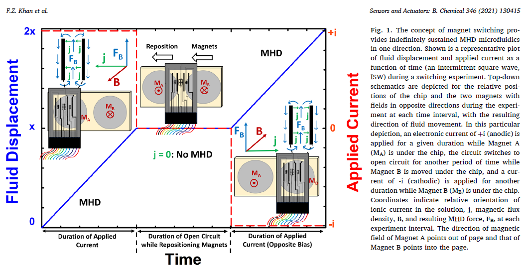 Fig. 1.The concept of magnet switching pro-vides indefinitely sustained MHD microfluidics in one direction. Shown is a representative plot of fluid displacement and applied current as a function of time (an intermittent square wave, ISW) during a switching experiment.