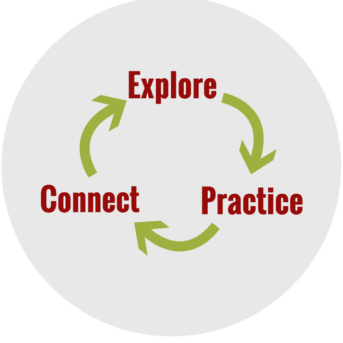 Explore, Practice, Connect